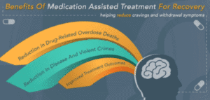 image of how medication assisted treatment affects the brain