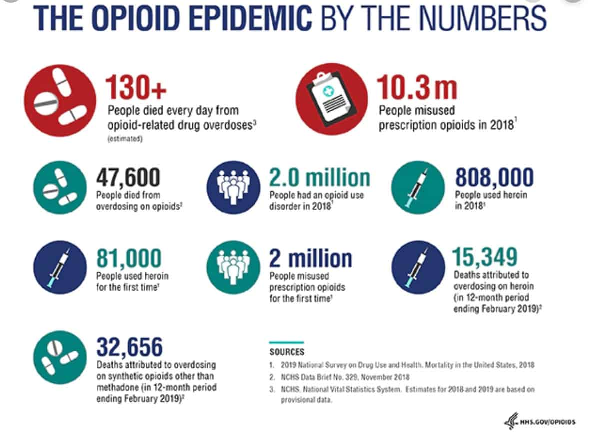 statistics about opioid crisis