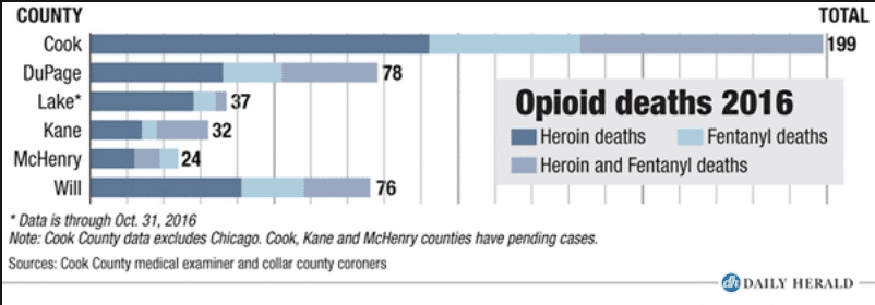 opoid deaths in cook county, illinois