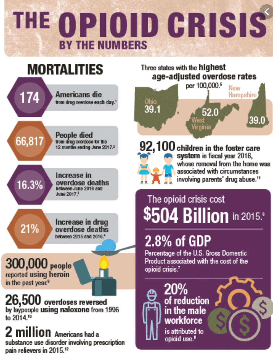 infographic about the opioid epidemic